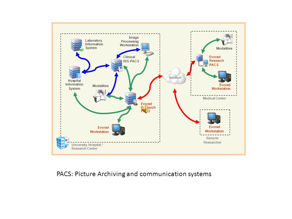 PACS: Picture Archiving and communication systems
