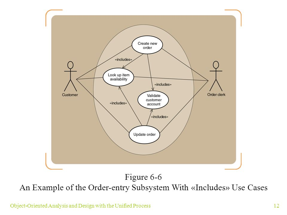 An Example of the Order-entry Subsystem With «Includes» Use Cases