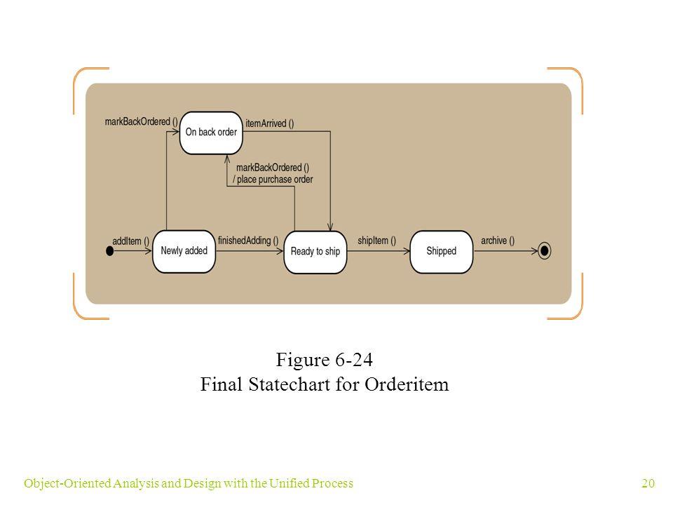 Final Statechart for Orderitem