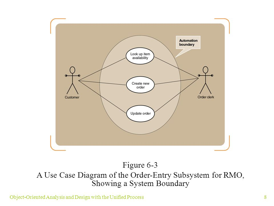 Figure 6-3 A Use Case Diagram of the Order-Entry Subsystem for RMO, Showing a System Boundary.