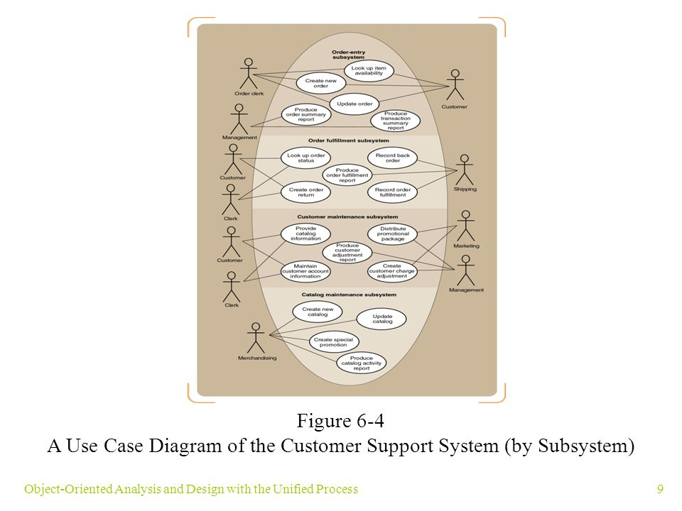A Use Case Diagram of the Customer Support System (by Subsystem)