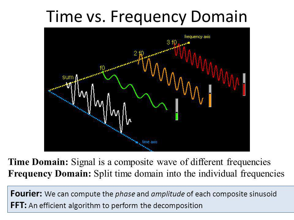 Time vs. Frequency Domain