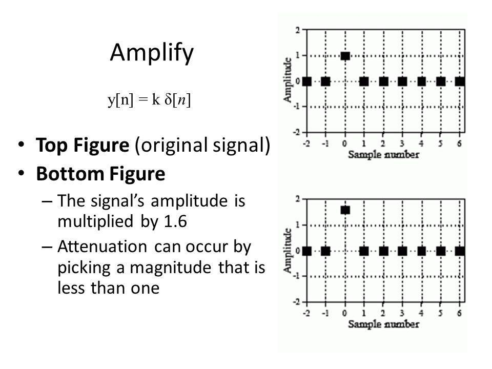Amplify Top Figure (original signal) Bottom Figure