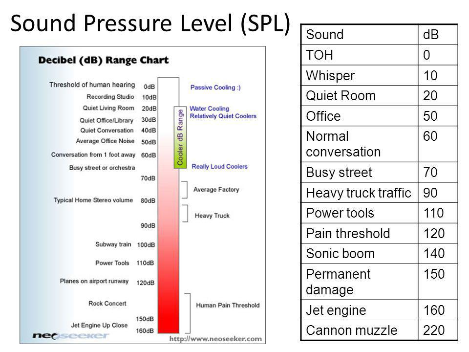 Sound Pressure Level (SPL)