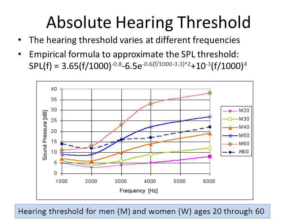 Absolute Hearing Threshold