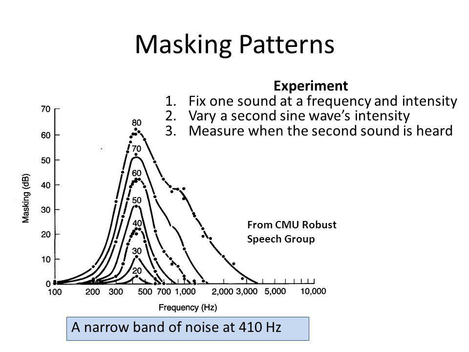 Masking Patterns Experiment Fix one sound at a frequency and intensity