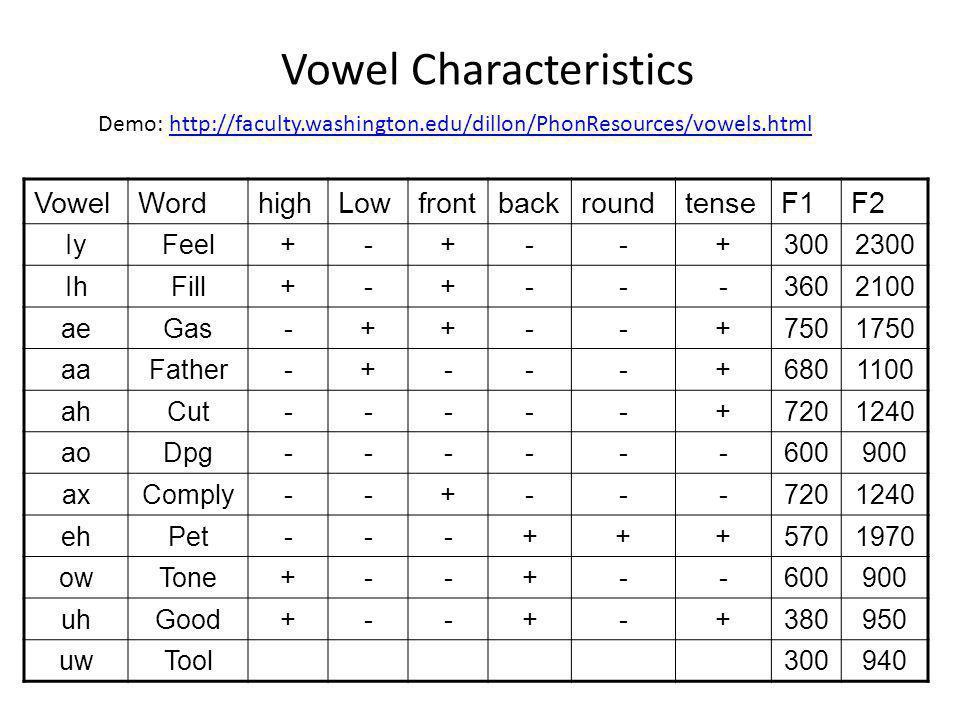 Vowel Characteristics