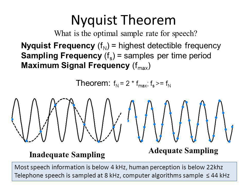 Theorem: fN = 2 * fmax; fs >= fN