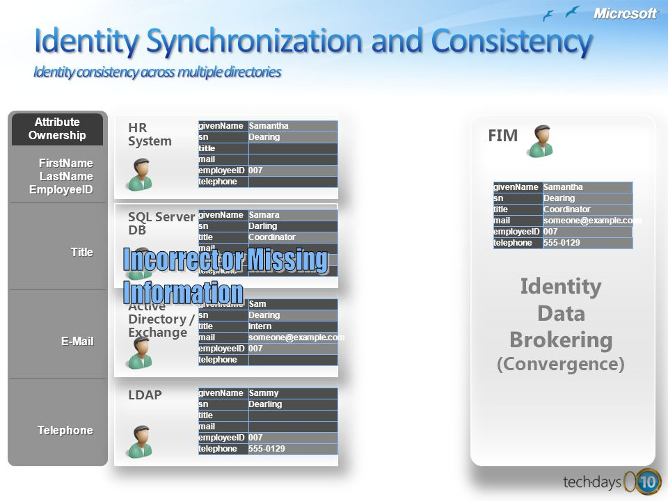 Identity Synchronization and Consistency Identity consistency across multiple directories