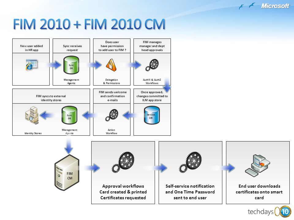 FIM 2010 + FIM 2010 CM Approval workflows Card created & printed