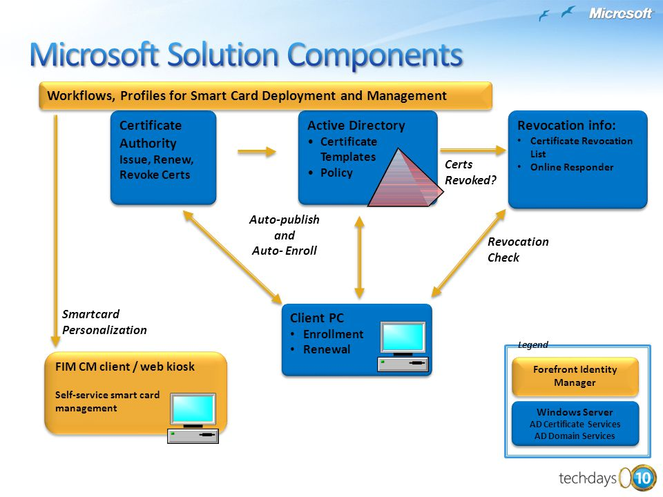 Microsoft Solution Components