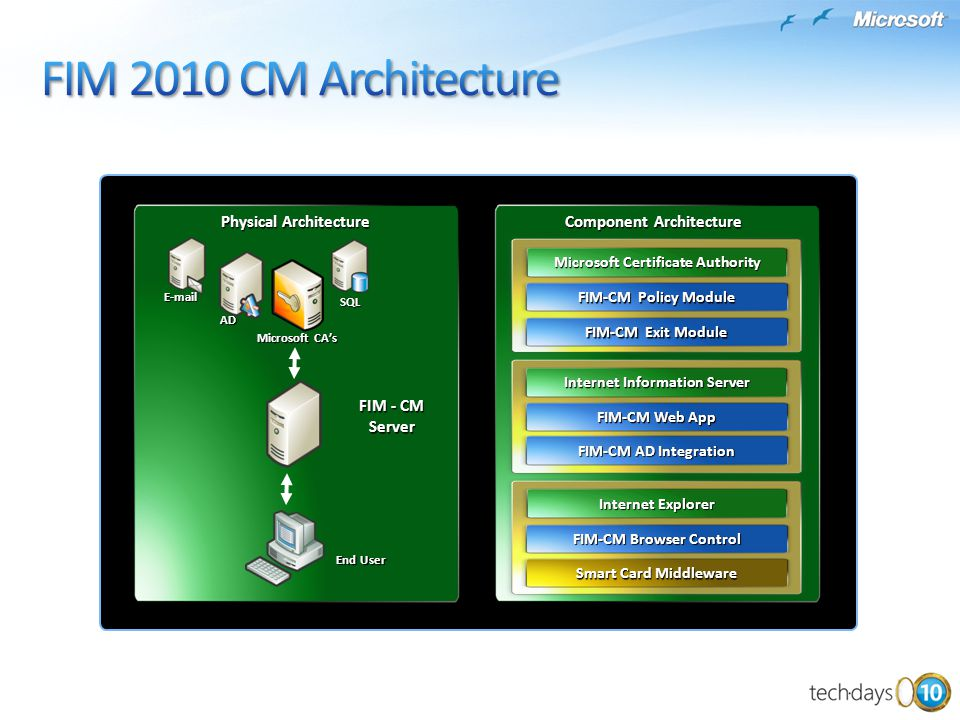 FIM 2010 CM Architecture FIM - CM Server Physical Architecture