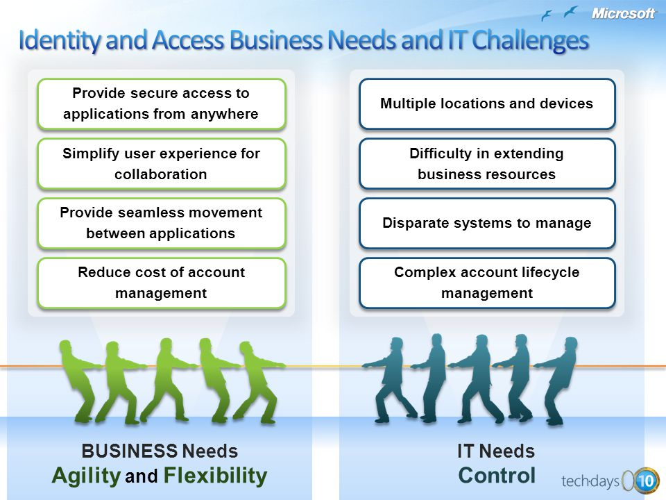 Identity and Access Business Needs and IT Challenges