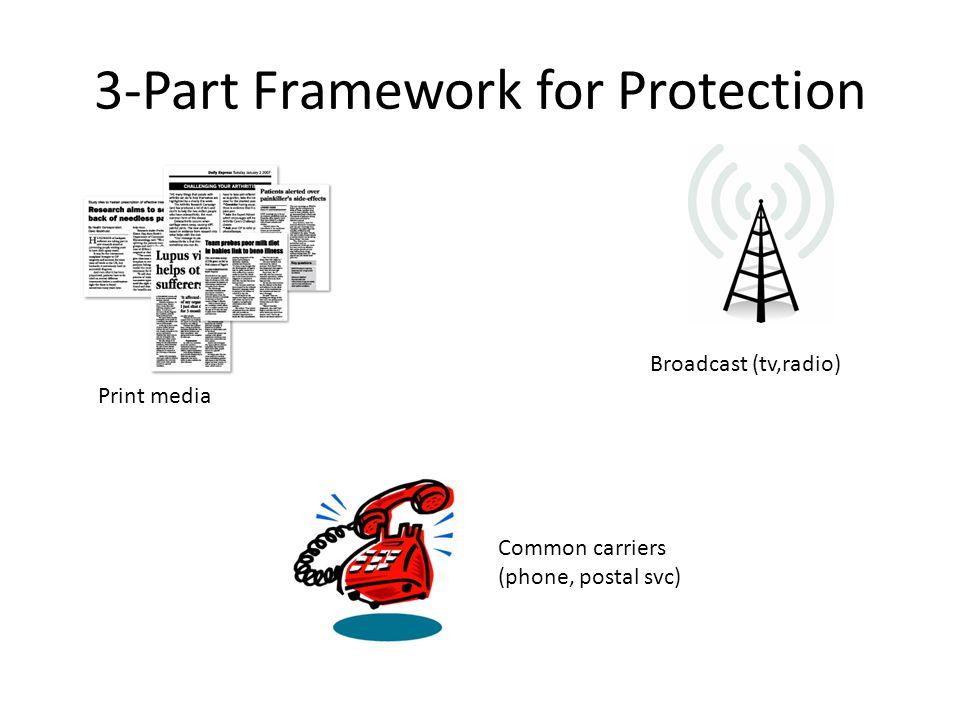 3-Part Framework for Protection