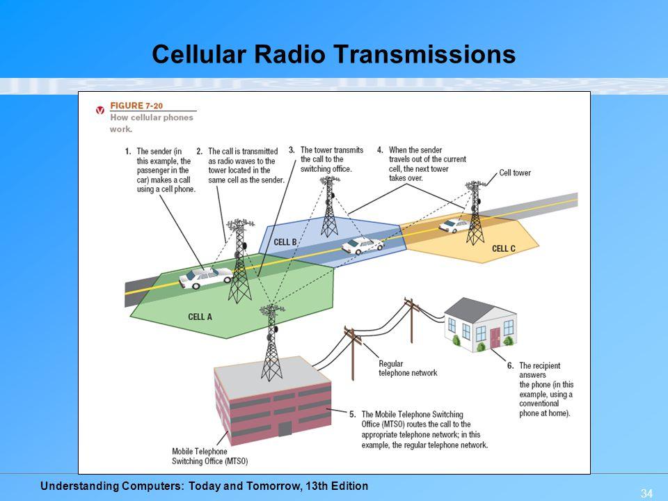 Cellular Radio Transmissions