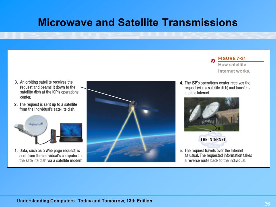 Microwave and Satellite Transmissions