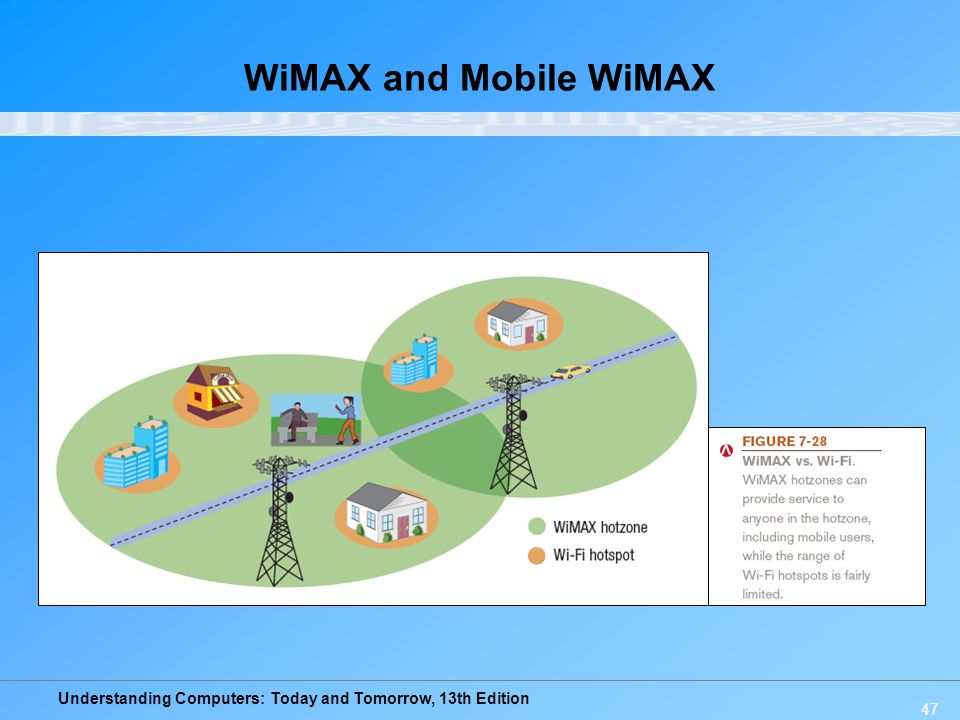 WiMAX and Mobile WiMAX
