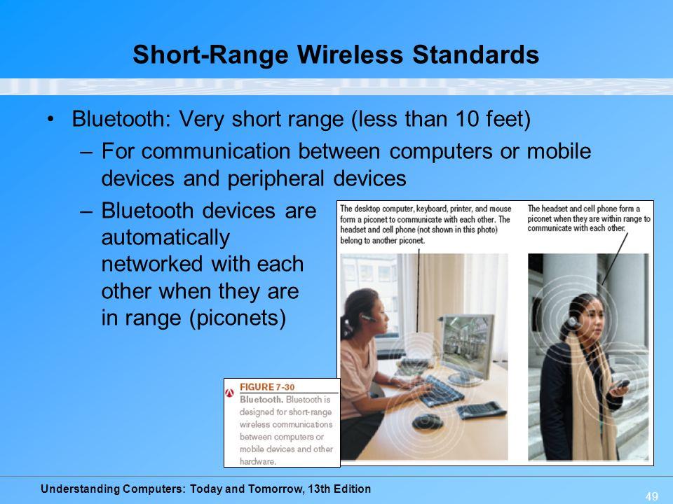 Short-Range Wireless Standards