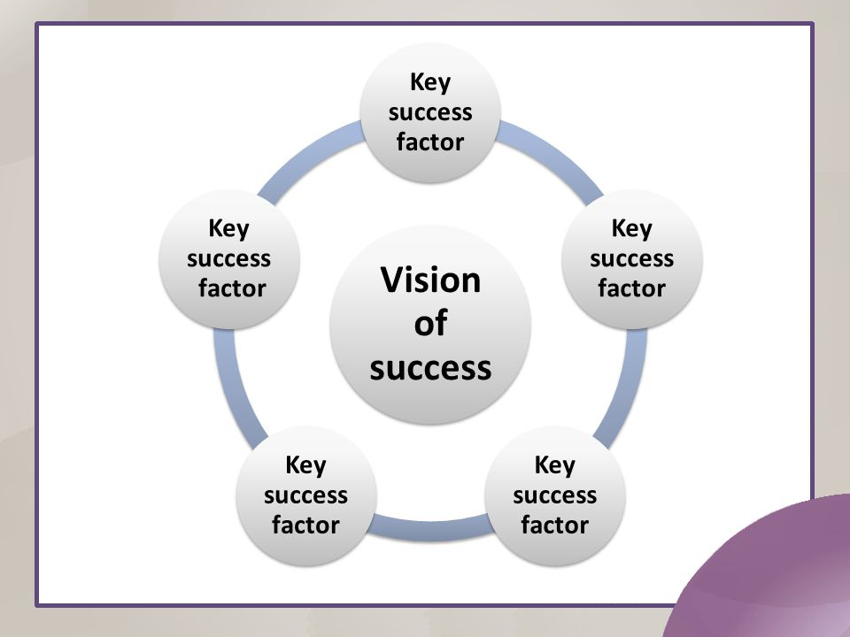 Vision of success Key success factor Key success factor Key success factor