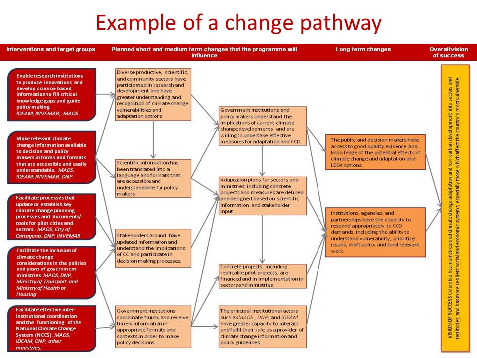 Example of a change pathway