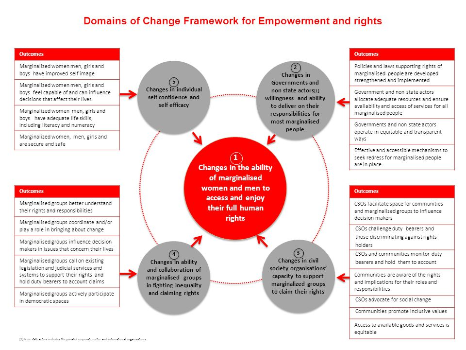 Domains of Change Framework for Empowerment and rights