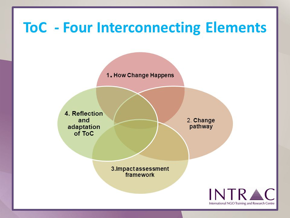 ToC - Four Interconnecting Elements