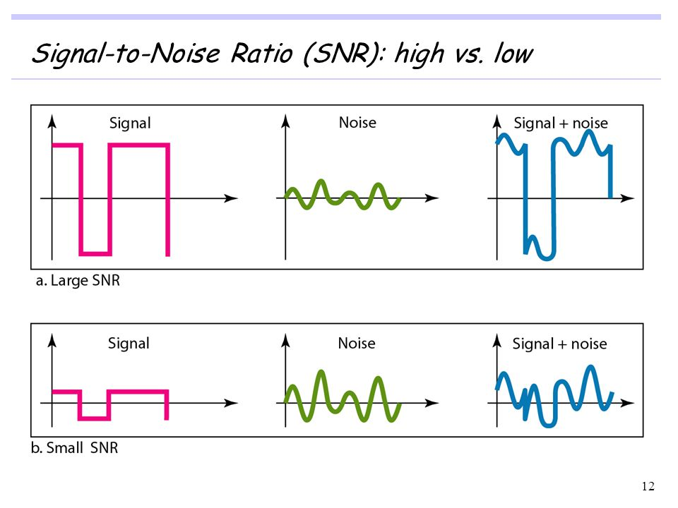 Signal-to-Noise Ratio (SNR): high vs. low