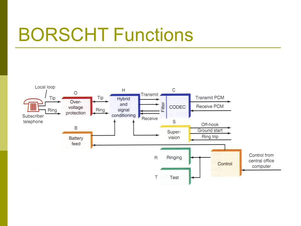 BORSCHT Functions