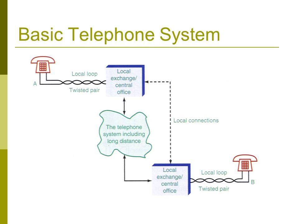 Basic Telephone System