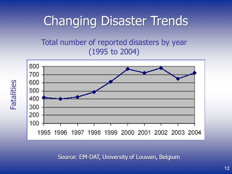 Changing Disaster Trends