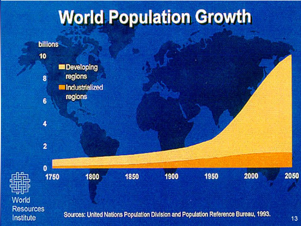 13 13 World Population Growth