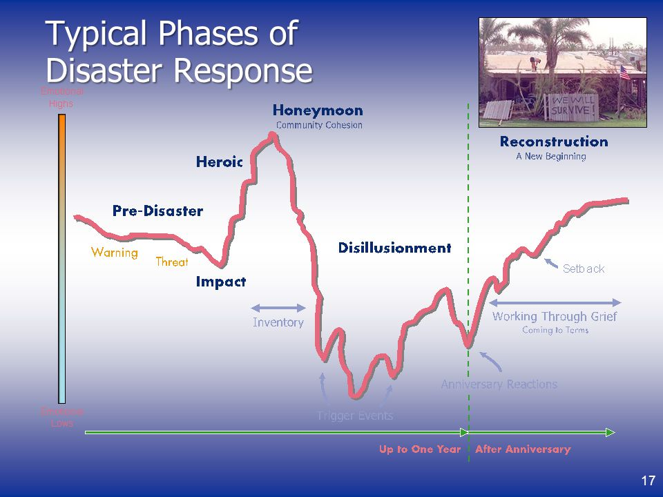 Typical Phases of Disaster Response