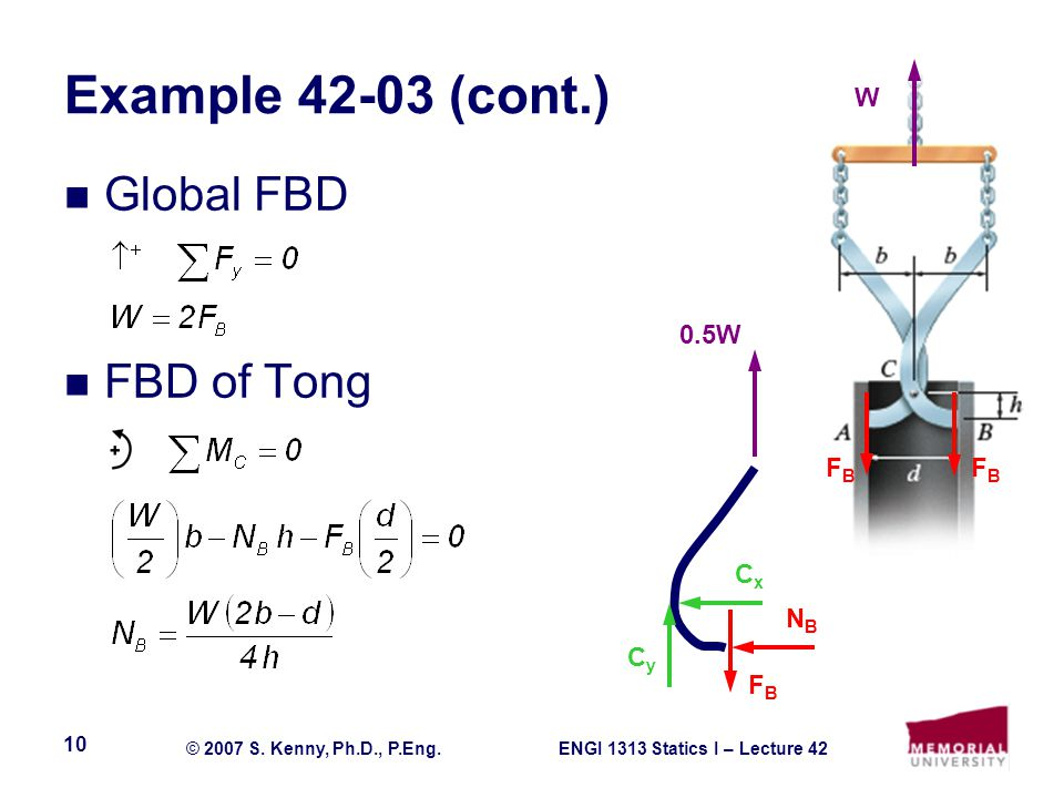 Example 42-03 (cont.) W Global FBD FBD of Tong 0.5W FB FB Cx NB Cy FB