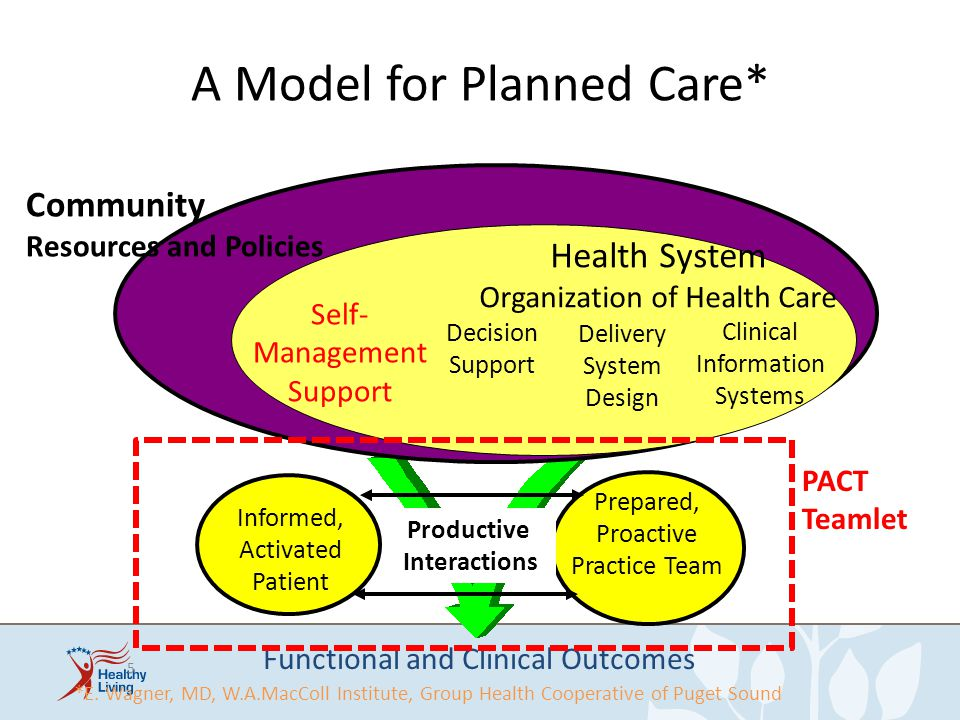 A Model for Planned Care*