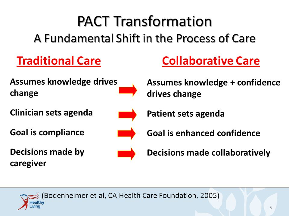 A Fundamental Shift in the Process of Care