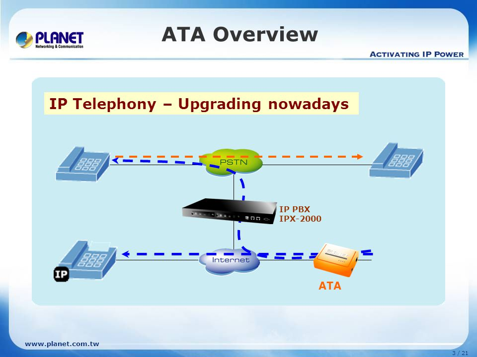 ATA Overview IP Telephony – Upgrading nowadays