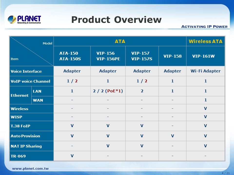 Product Overview ATA Wireless ATA ATA-150 ATA-150S VIP-156 VIP-156PE