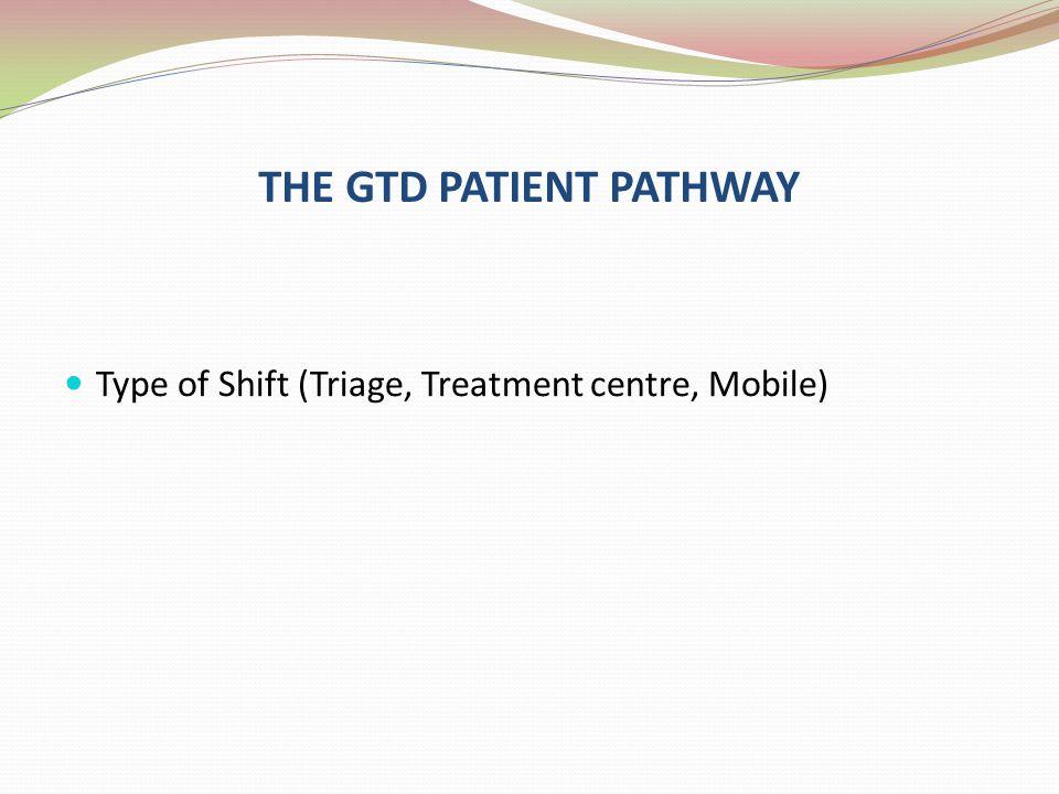 THE GTD PATIENT PATHWAY