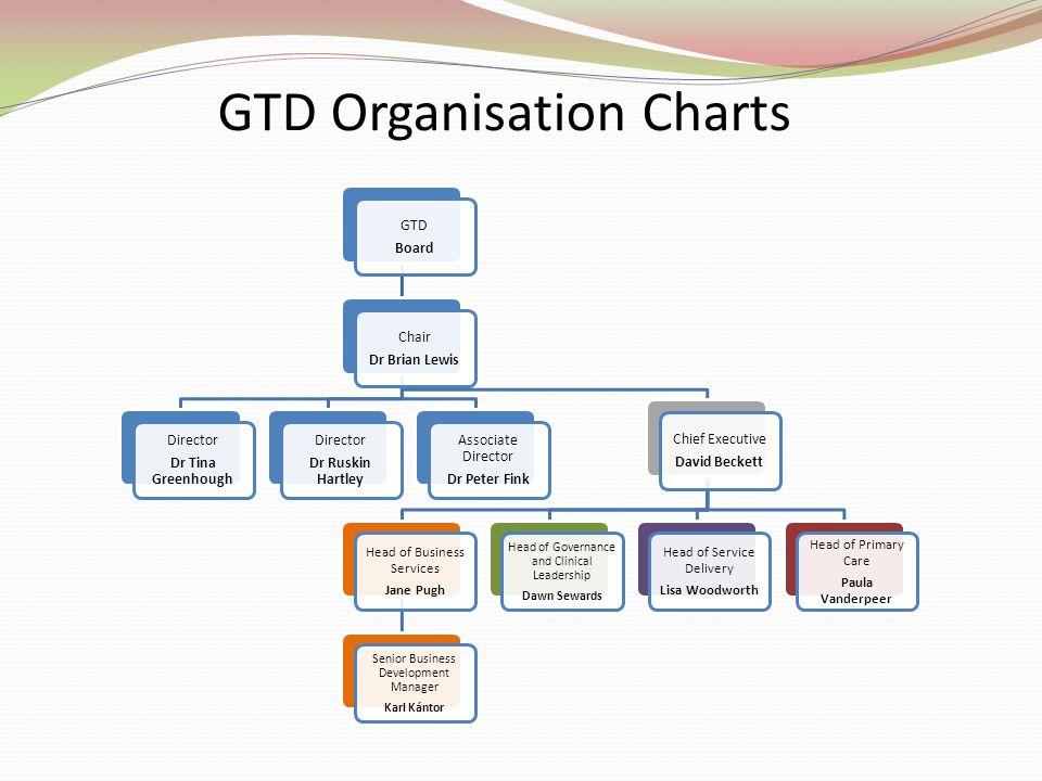 GTD Organisation Charts