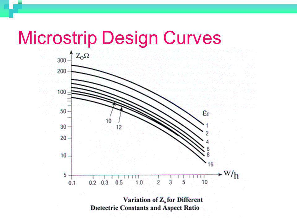Microstrip Design Curves