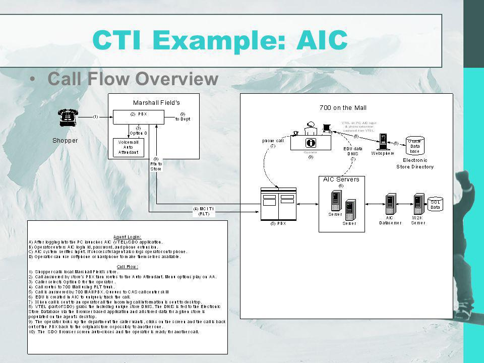 CTI Example: AIC Call Flow Overview