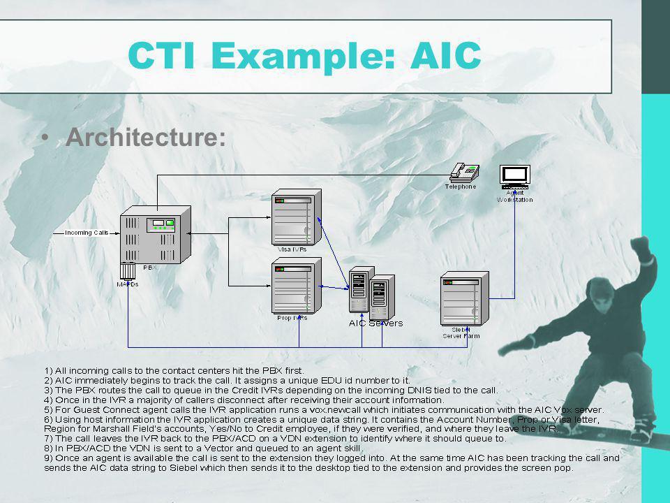 CTI Example: AIC Architecture: