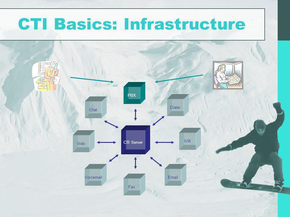 CTI Basics: Infrastructure