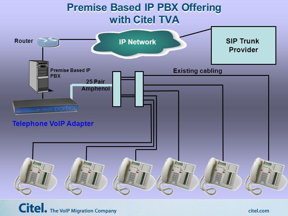 Premise Based IP PBX Offering with Citel TVA