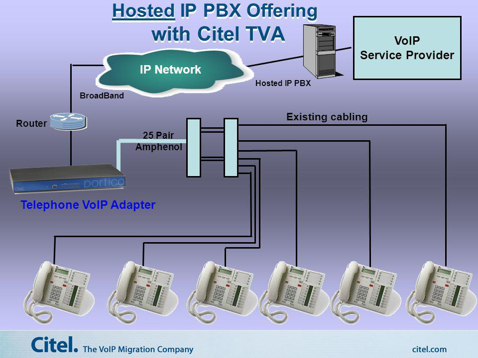 Hosted IP PBX Offering with Citel TVA