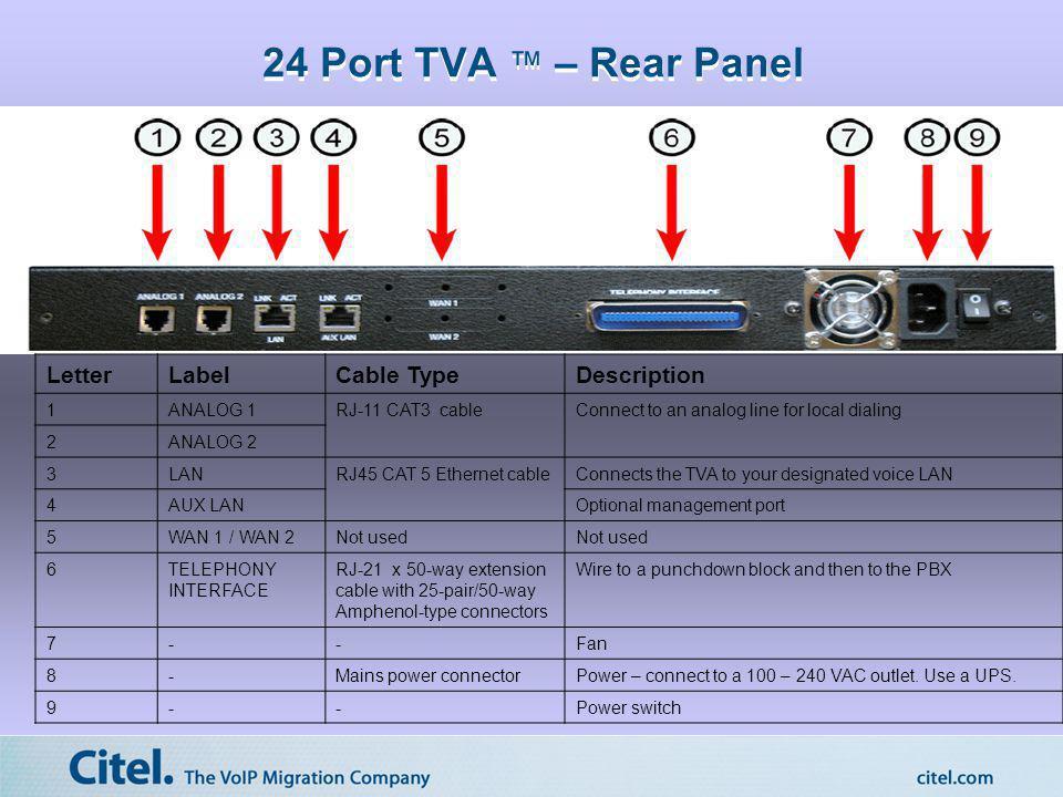24 Port TVA ™ – Rear Panel Letter Label Cable Type Description 1