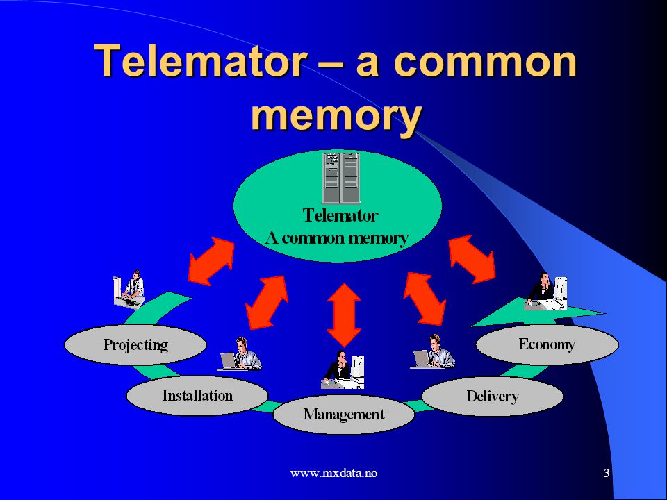 Telemator – a common memory