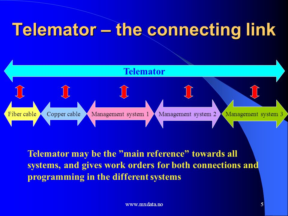 Telemator – the connecting link
