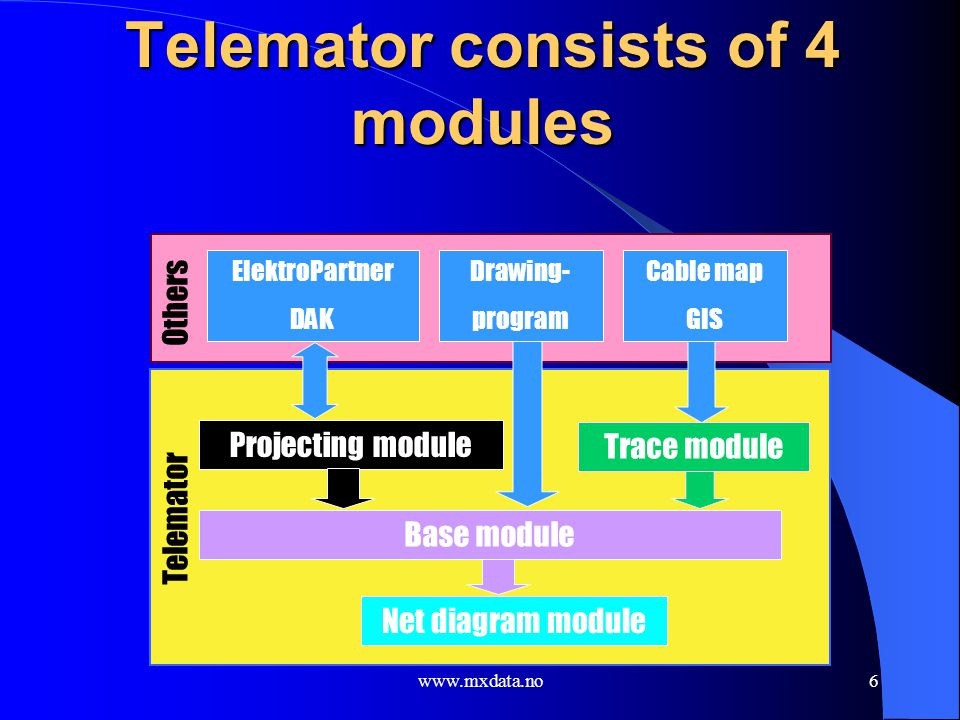 Telemator consists of 4 modules