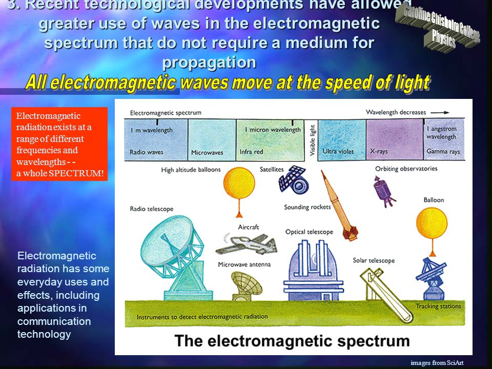 All electromagnetic waves move at the speed of light